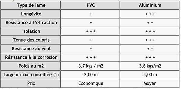 différence entre lame alu et lame PVC pour le volet roulant