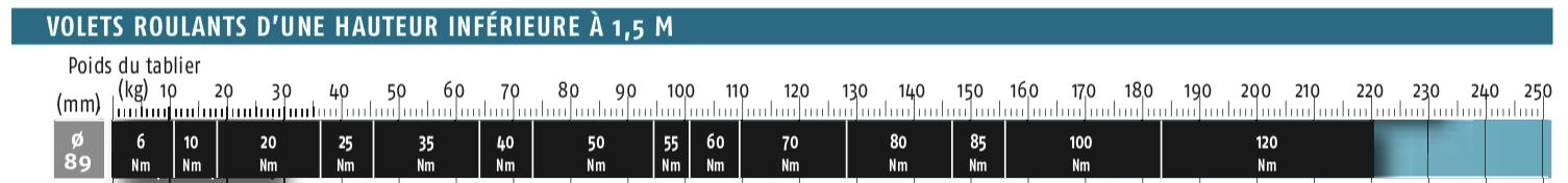 Abaque 89 inférieur à 1500