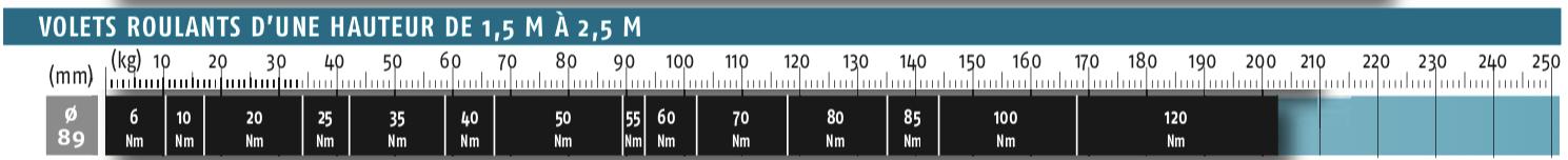 Abaques 89 jusqu'à 2,5m