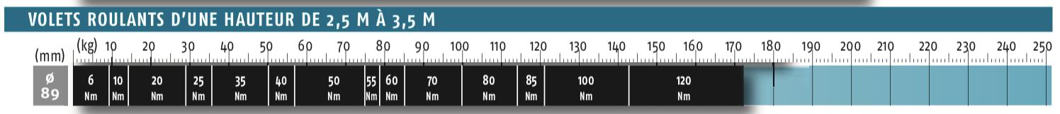 Abaques 89 jusqu'à 3,5M